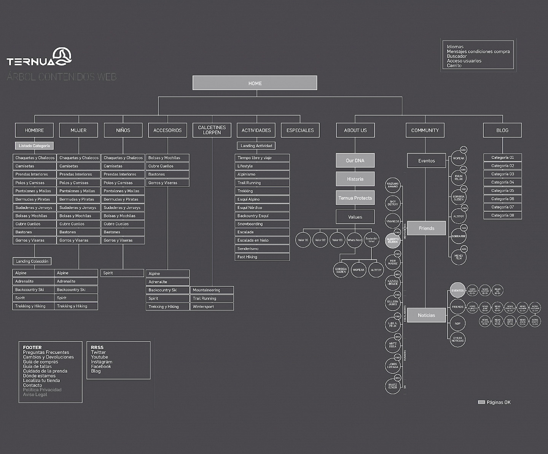 website ternua digital 03 branding move design wireframe