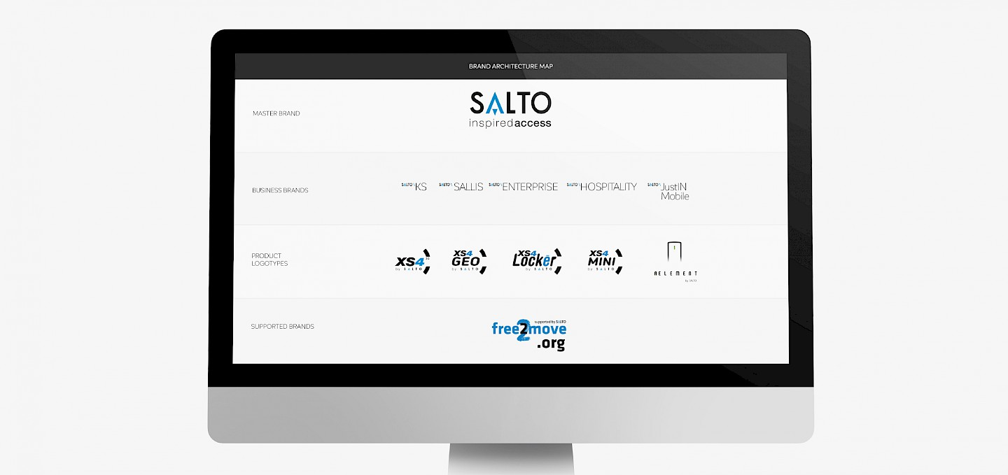 submarcas control branding subbrands technology move salto 002 animacion de print engineering accesos