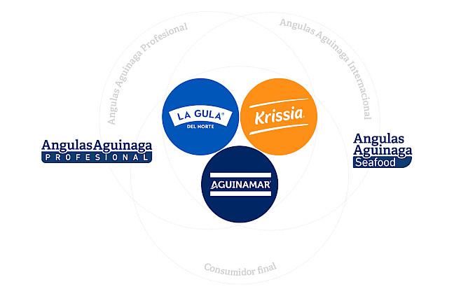 branding move aguinaga angulas ecosistema logos design